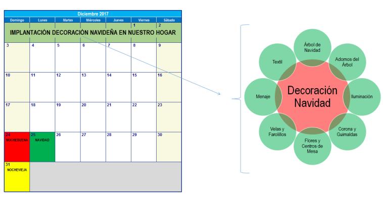 Calendario + Fases